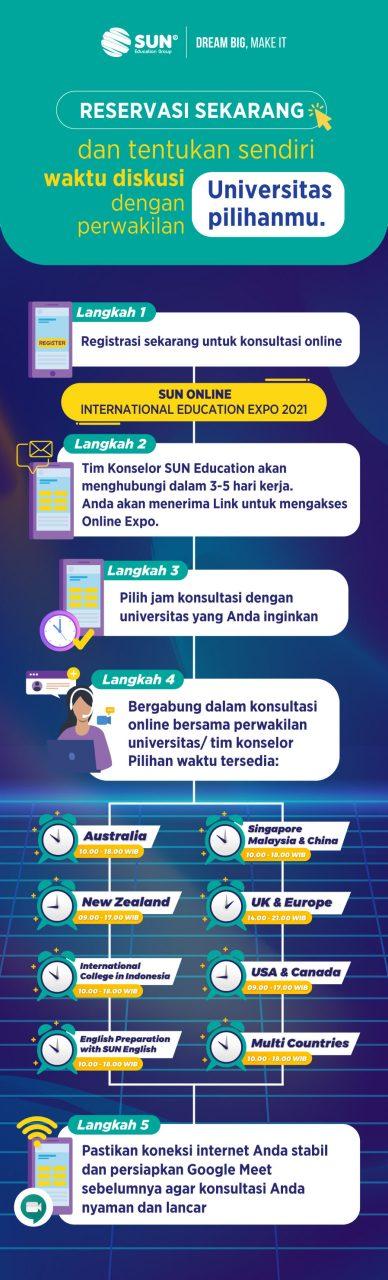 infografis#Flow-Pendaftaran-Pick-time-2021